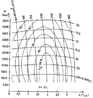 Kagylódiagram (példa)