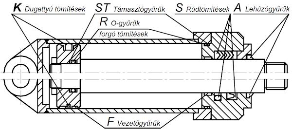 Munkahenger rugalmas tömítései és elnevezésük
